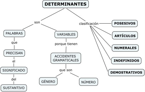 http://kathyef.files.wordpress.com/2009/09/los-determinantes.jpg