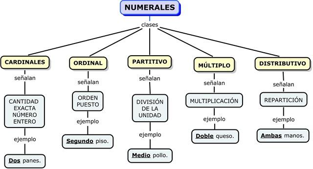 Resultado de imagen de los numerales