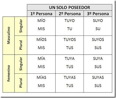 POSESIVOS1