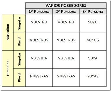 POSESIVOS2